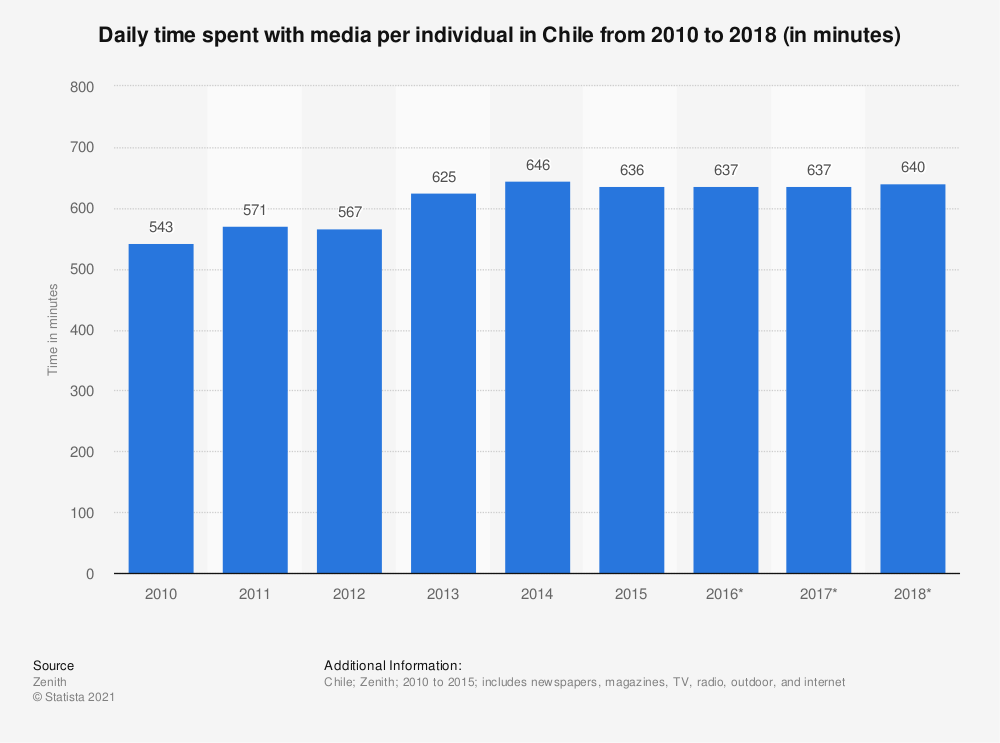 Statistic: Daily time spent with media per individual in Chile from 2010 to 2018 (in minutes) | Statista