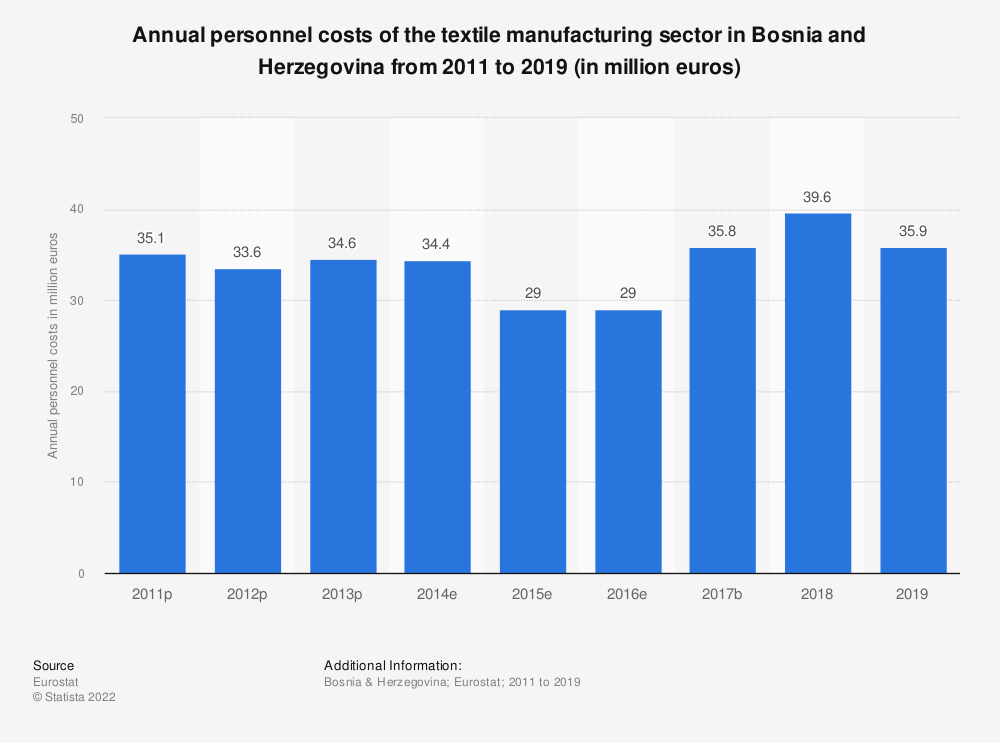 Statistic: Annual personnel costs of the textile manufacturing sector in Bosnia and Herzegovina from 2011 to 2016 (in million euros) | Statista