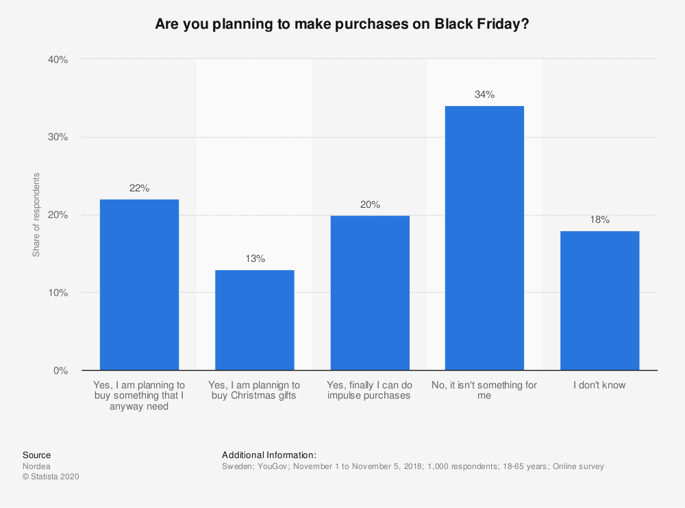 Statistic: Are you planning to make purchases on Black Friday? | Statista