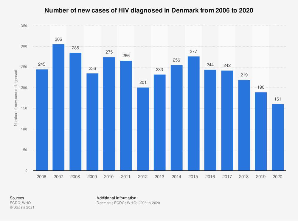Statistic: Number of new cases of HIV diagnosed in Denmark from 2006 to 2019 | Statista
