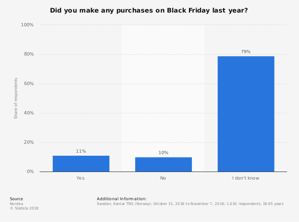 Statistic: Did you make any purchases on Black Friday last year? | Statista