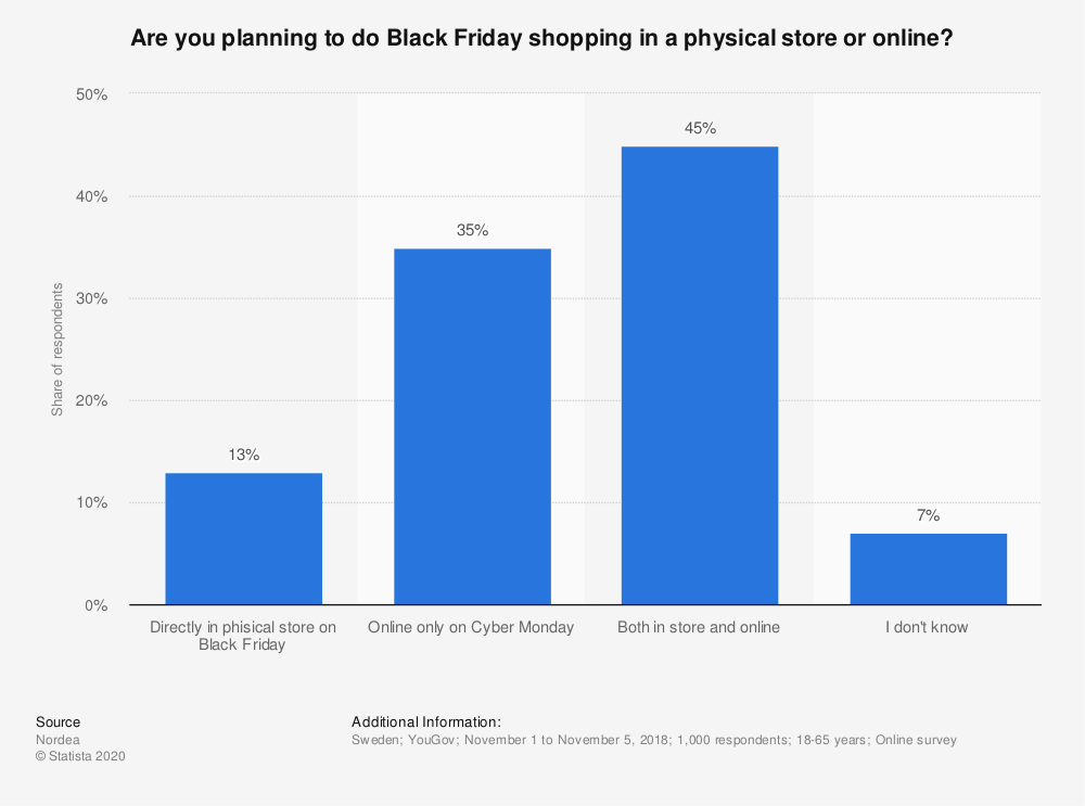Statistic: Are you planning to do Black Friday shopping in a physical store or online? | Statista