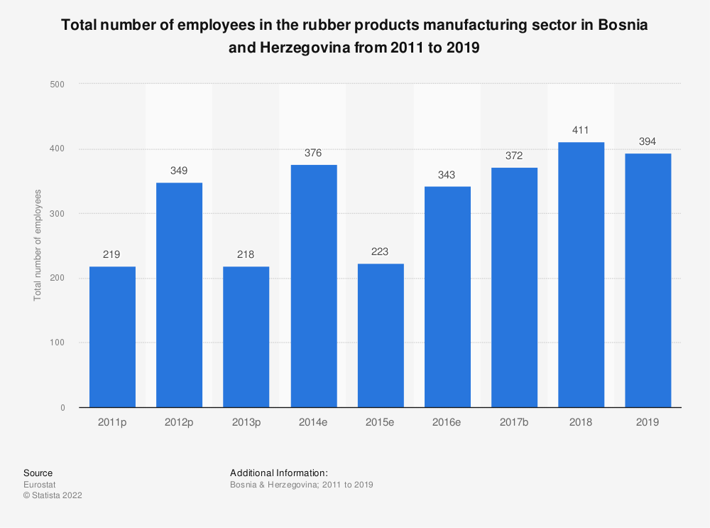 Statistic: Total number of employees in the rubber products manufacturing sector in Bosnia and Herzegovina from 2011 to 2016 | Statista