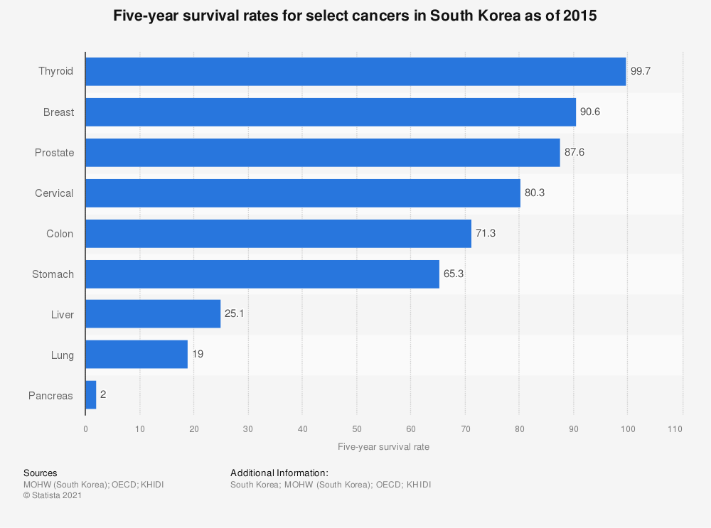 Statistic: Five-year survival rates for select cancers in South Korea as of 2015 | Statista