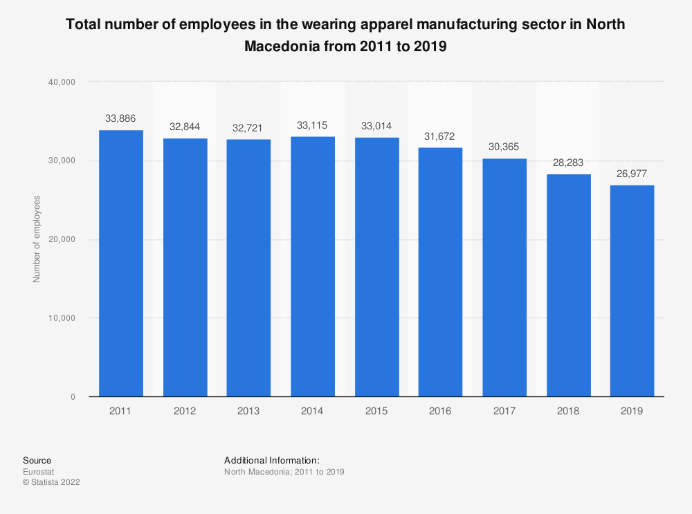 Statistic: Total number of employees in the wearing apparel manufacturing sector in North Macedonia from 2011 to 2016 | Statista