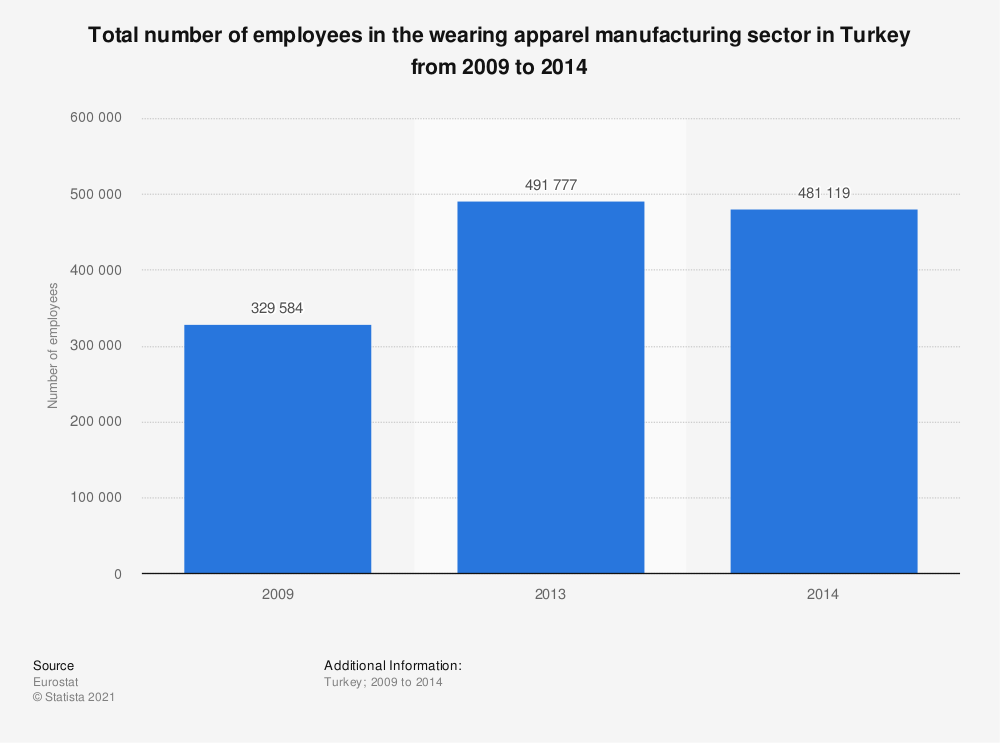 Statistic: Total number of employees in the wearing apparel manufacturing sector in Turkey from 2009 to 2014 | Statista