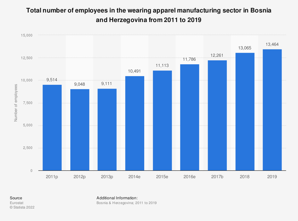 Statistic: Total number of employees in the wearing apparel manufacturing sector in Bosnia and Herzegovina from 2011 to 2016 | Statista