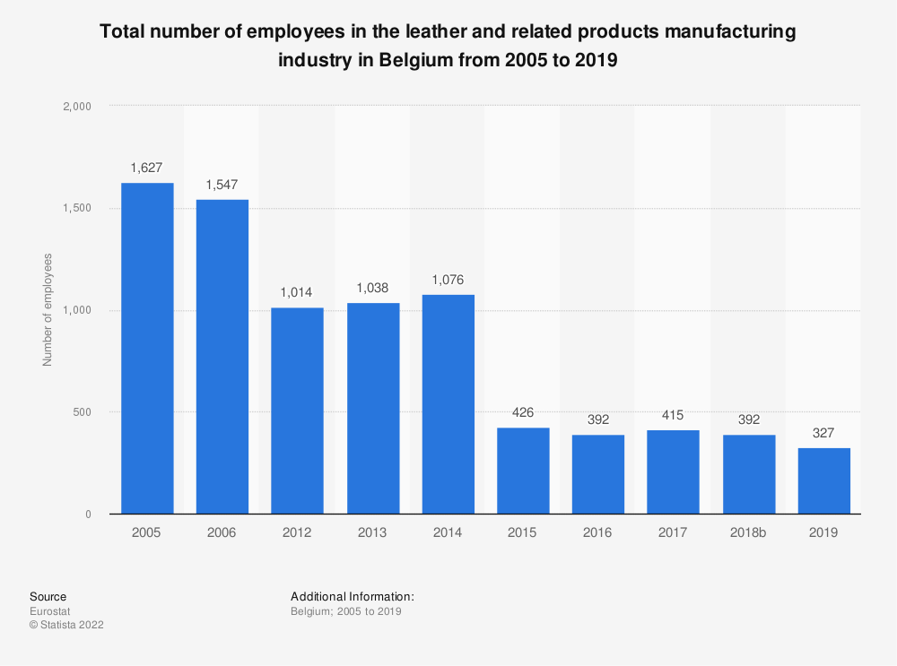 Statistic: Total number of employees in the leather and related products manufacturing industry in Belgium from 2012 to 2016 | Statista