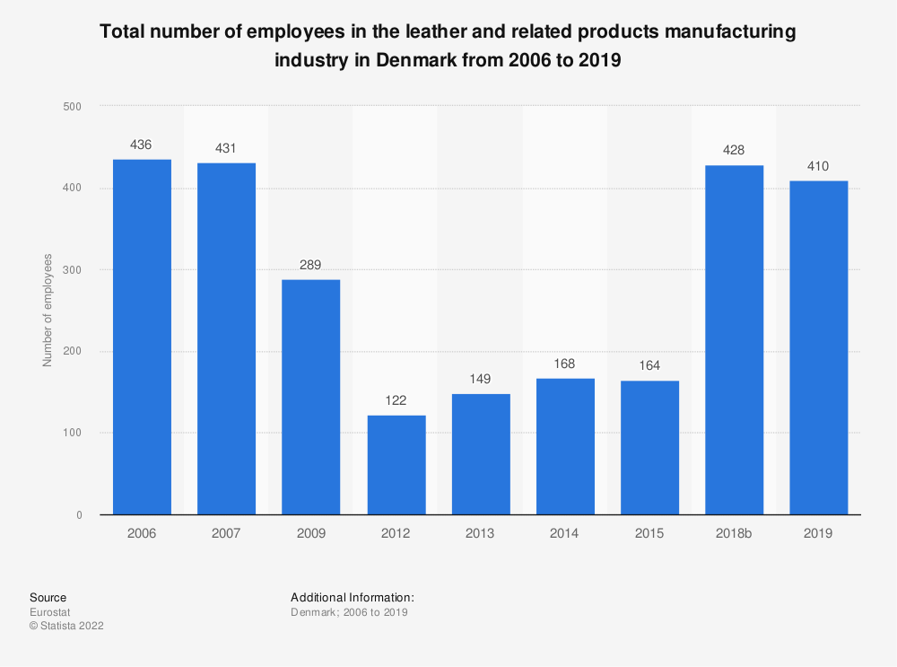 Statistic: Total number of employees in the leather and related products manufacturing industry in Denmark from 2009 to 2015   Statista