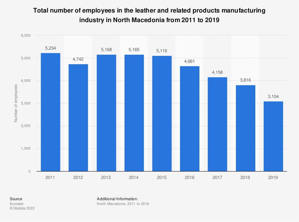 Statistic: Total number of employees in the leather and related products manufacturing industry in North Macedonia from 2011 to 2016 | Statista