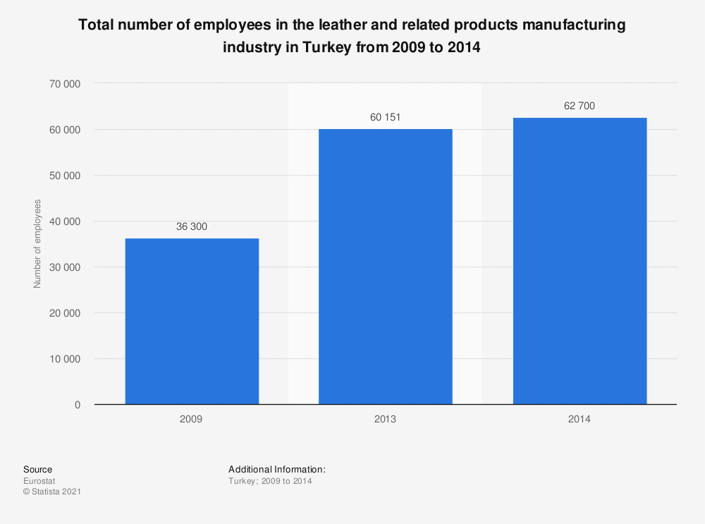 Statistic: Total number of employees in the leather and related products manufacturing industry in Turkey from 2009 to 2014 | Statista