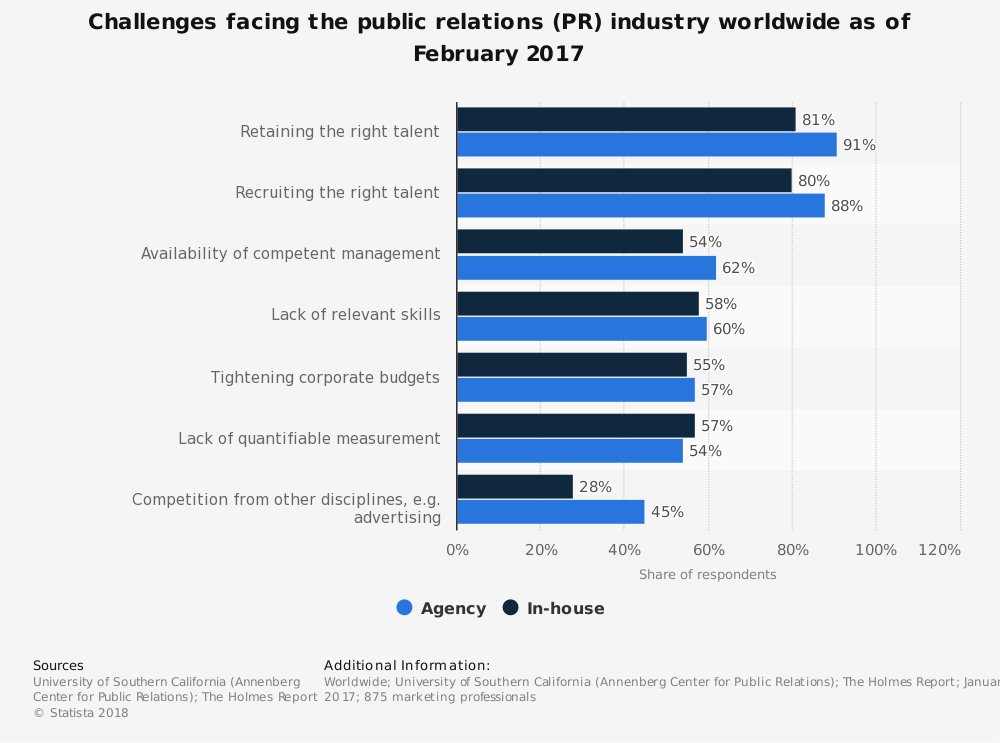 Statistic: Challenges facing the public relations (PR) industry worldwide as of February 2017 | Statista