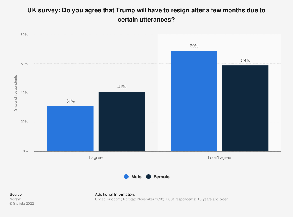 Statistic: UK survey: Do you agree that Trump will have to resign after a few months due to certain utterances? | Statista