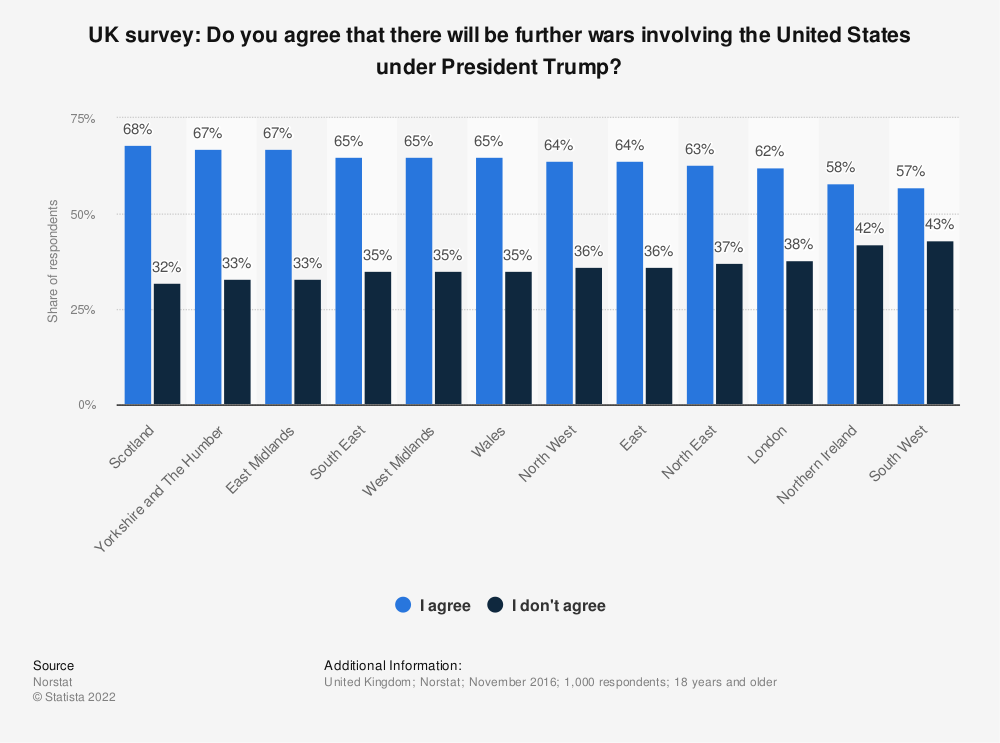 Statistic: UK survey: Do you agree that there will be further wars involving the United States under President Trump? | Statista