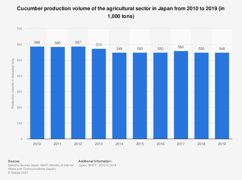 Statistic: Total cucumber production volume of the agricultural industry in Japan from 2010 to 2016 (in 1,000 tons) | Statista