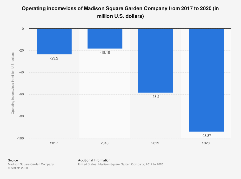 Statistic: Operating income/loss of Madison Square Garden Company from 2012 to 2018 (in million U.S. dollars) | Statista