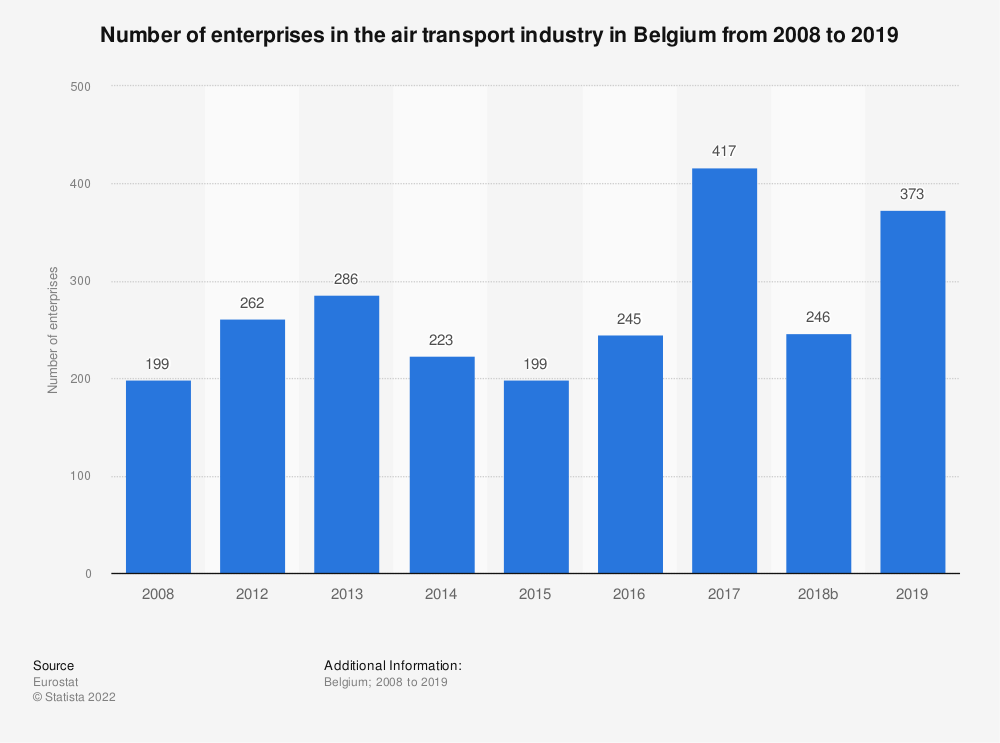 Statistic: Number of enterprises in the air transport industry in Belgium from 2008 to 2017 | Statista