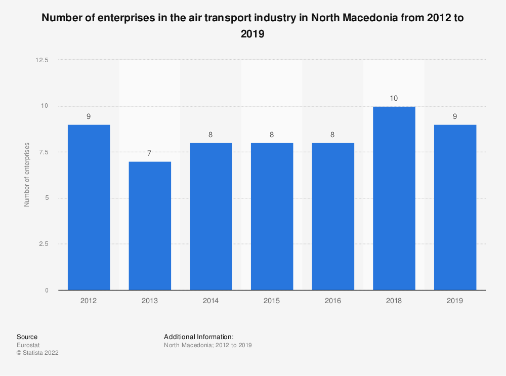 Statistic: Number of enterprises in the air transport industry in North Macedonia from 2012 to 2016 | Statista