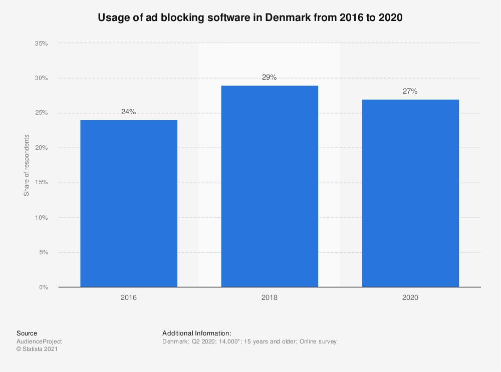 Statistic: Usage of ad blocking software in Denmark in 2018 | Statista