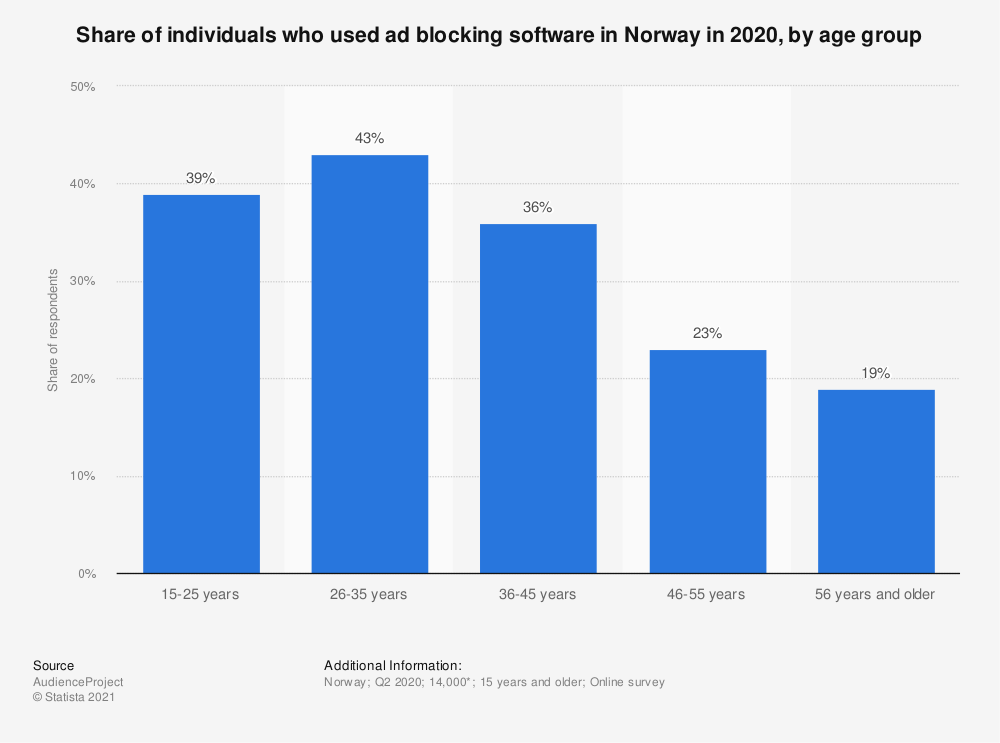 Statistic: Share of individuals who used ad blocking software in Norway in 2020, by age group | Statista