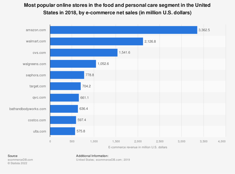 Statistic: Most popular online stores in the food and personal care segment in the United States in 2018, by e-commerce net sales (in million U.S. dollars) | Statista