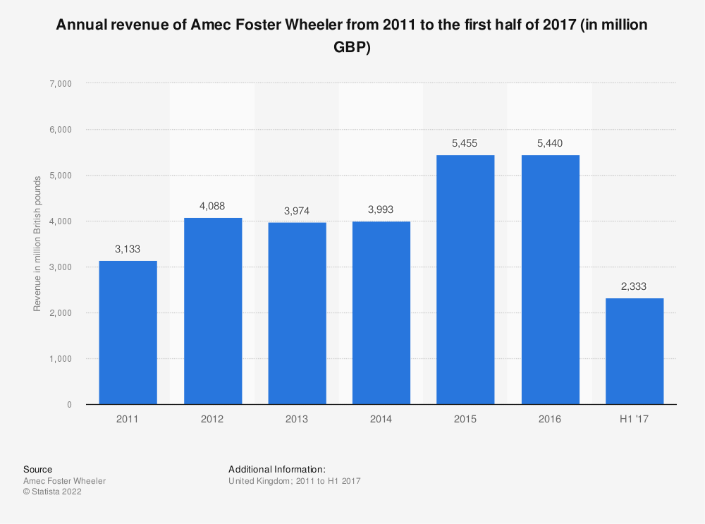 Statistic: Annual revenue of Amec Foster Wheeler from 2011 to the first half of 2017 (in million GBP) | Statista