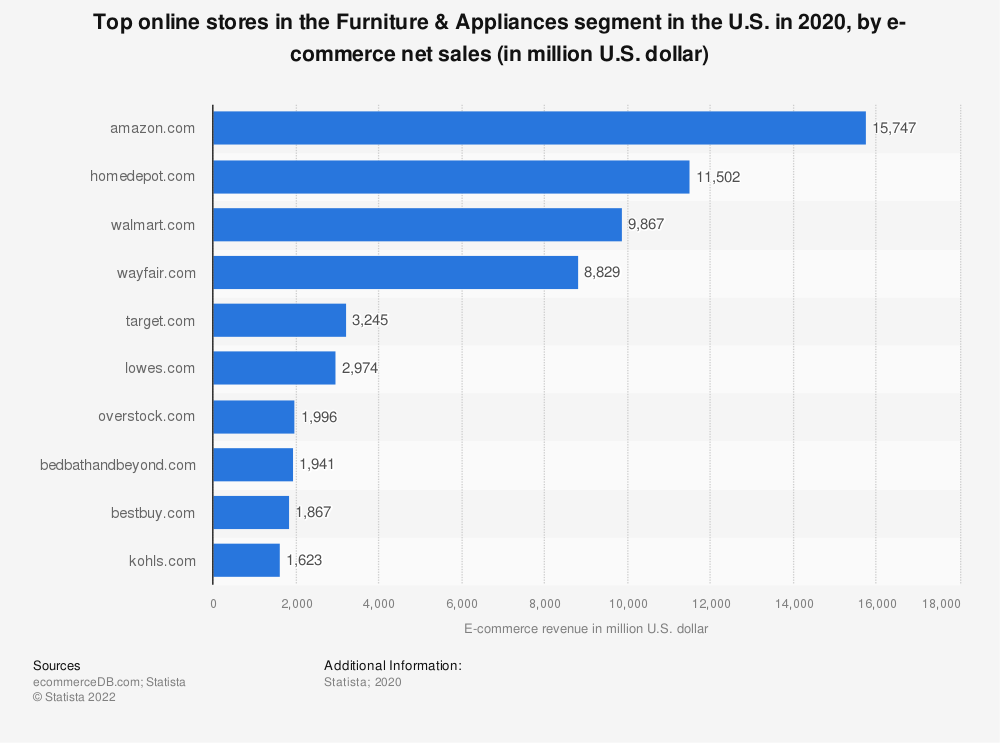 Statistic: Most popular online stores in the furniture and appliances segment in the United States in 2018, by e-commerce net sales (in million U.S. dollars) | Statista