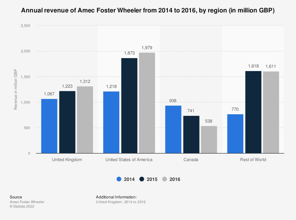 Statistic: Annual revenue of Amec Foster Wheeler  from 2014 to 2016, by region* (in million GBP) | Statista