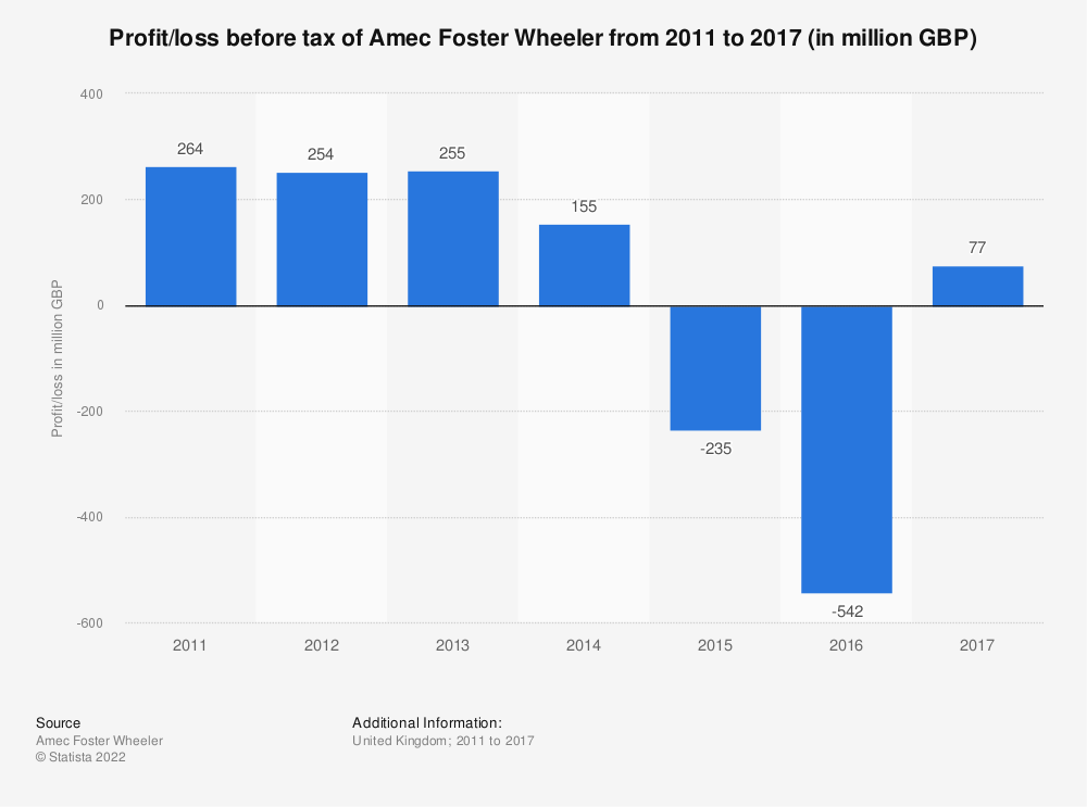 Statistic: Profit/loss before tax of Amec Foster Wheeler from 2011 to 2017* (in million GBP) | Statista