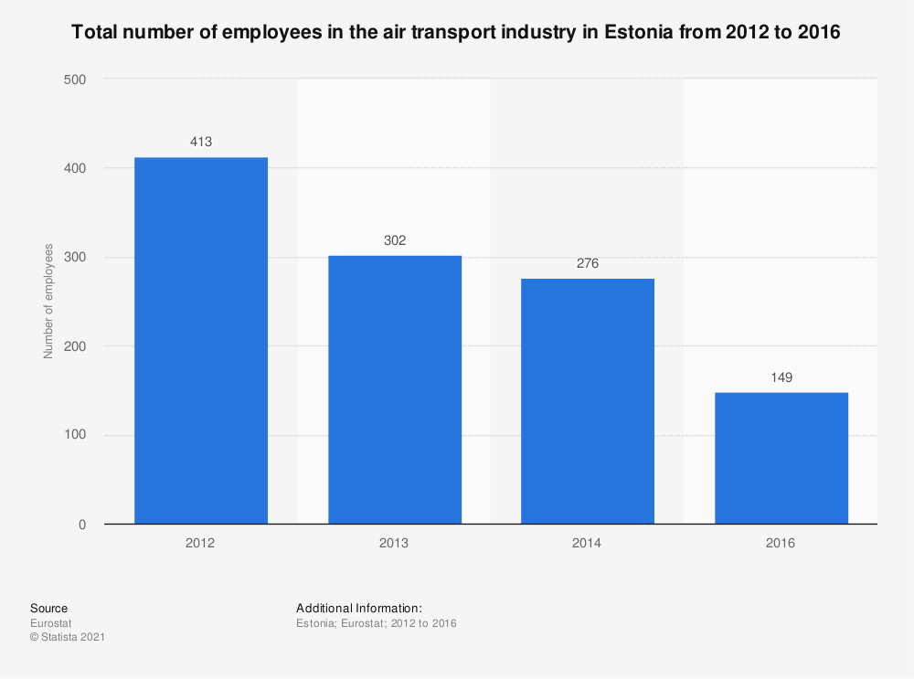Statistic: Total number of employees in the air transport industry in Estonia from 2012 to 2016 | Statista