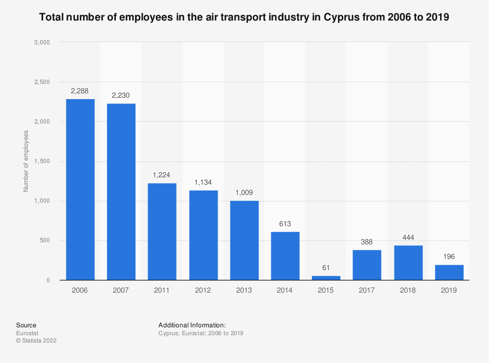Statistic: Total number of employees in the air transport industry in Cyprus from 2011 to 2015 | Statista