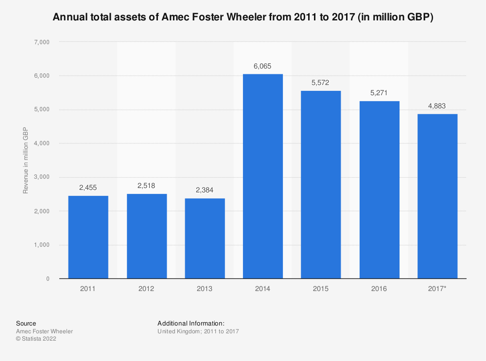 Statistic: Annual total assets of Amec Foster Wheeler from 2011 to 2017* (in million GBP) | Statista