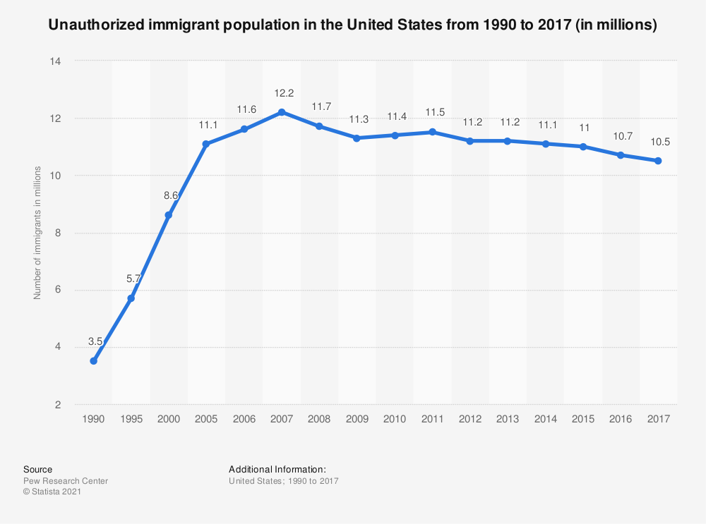 Statistic: Unauthorized immigrant population in the United States from 1990 to 2017 (in millions) | Statista