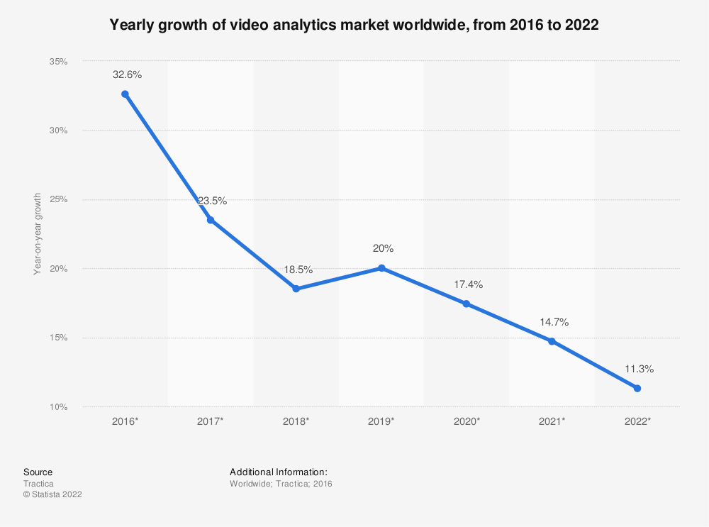 Statistic: Yearly growth of video analytics market worldwide, from 2016 to 2022 | Statista