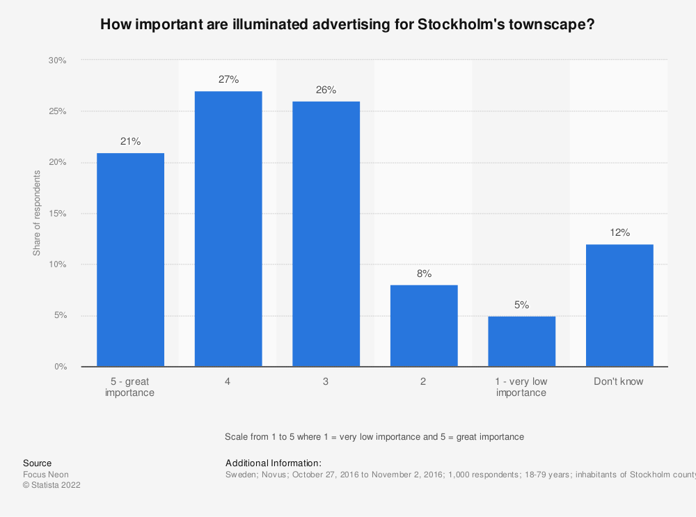 Statistic: How important are illuminated advertising for Stockholm's townscape? | Statista