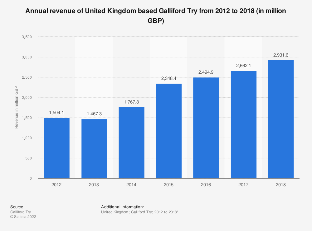Statistic: Annual revenue of United Kingdom based Galliford Try from 2012 to 2018 (in million GBP) | Statista