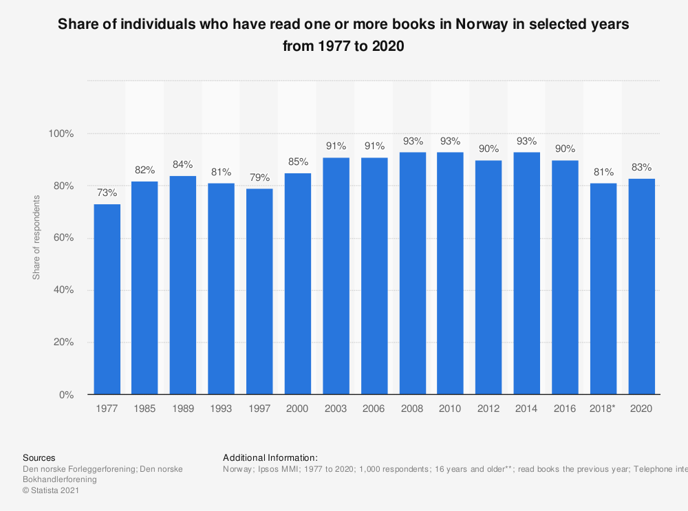 Statistic: Share of individuals who have read one or more books in Norway in selected years from 1977 to 2020 | Statista