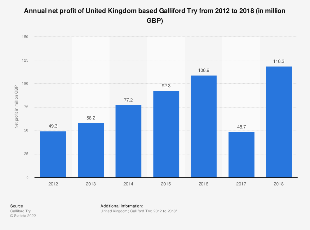 Statistic: Annual net profit of United Kingdom based Galliford Try from 2012 to 2018 (in million GBP) | Statista