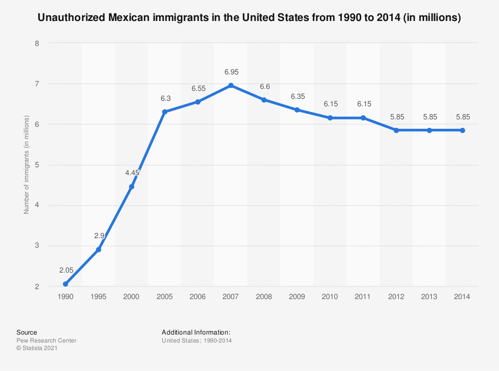 Statistic: Unauthorized Mexican immigrants in the United States from 1990 to 2014 (in millions) | Statista