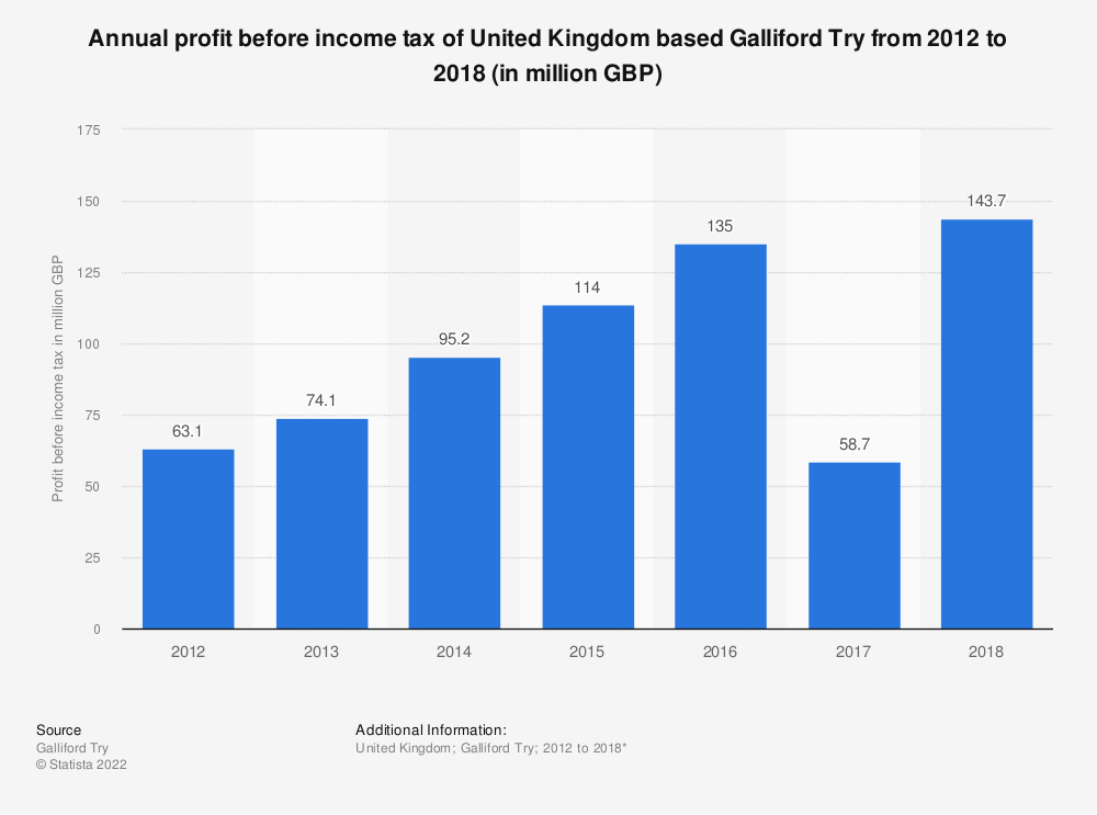 Statistic: Annual profit before income tax of United Kingdom based Galliford Try from 2012 to 2018 (in million GBP) | Statista