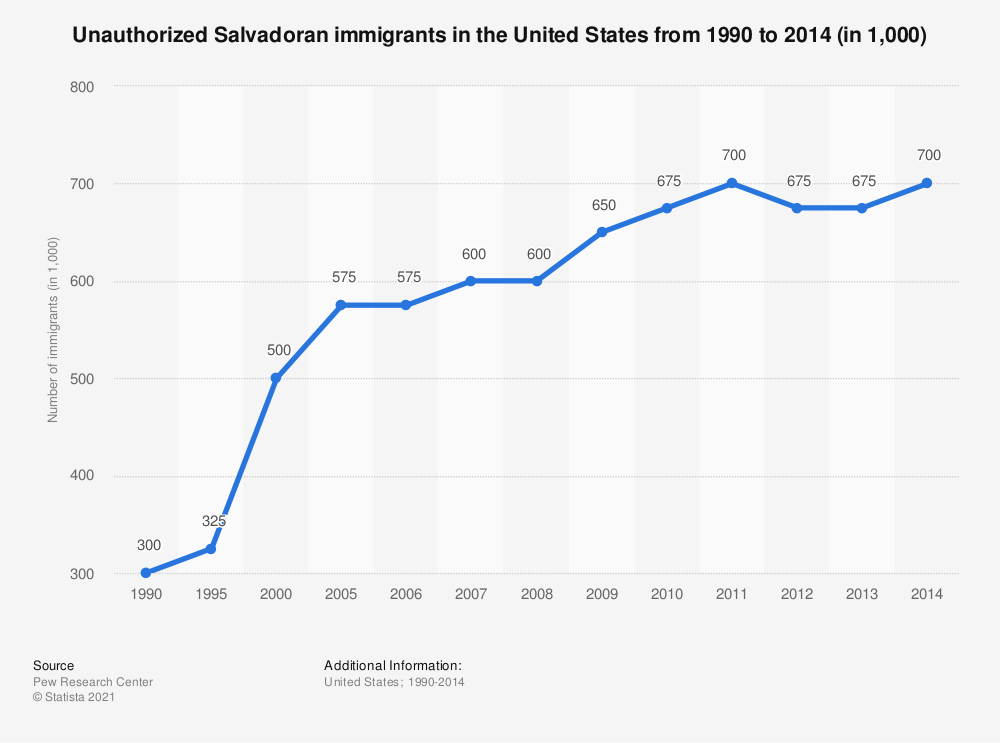 Statistic: Unauthorized Salvadoran immigrants in the United States from 1990 to 2014 (in 1,000) | Statista