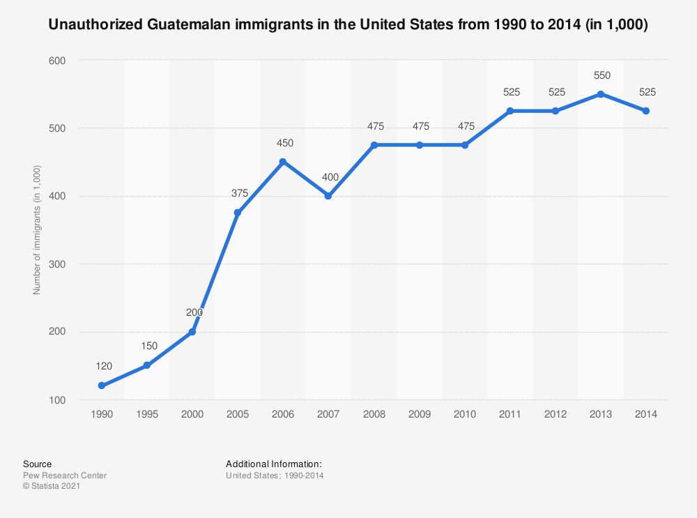 Statistic: Unauthorized Guatemalan immigrants in the United States from 1990 to 2014 (in 1,000) | Statista