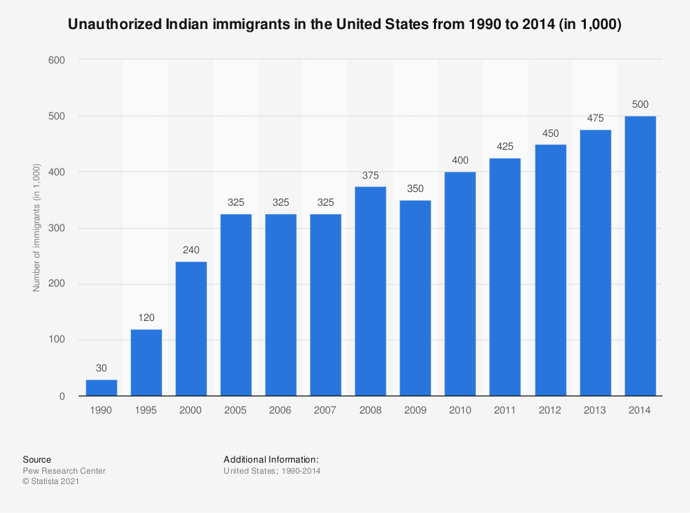 Statistic: Unauthorized Indian immigrants in the United States from 1990 to 2014 (in 1,000) | Statista