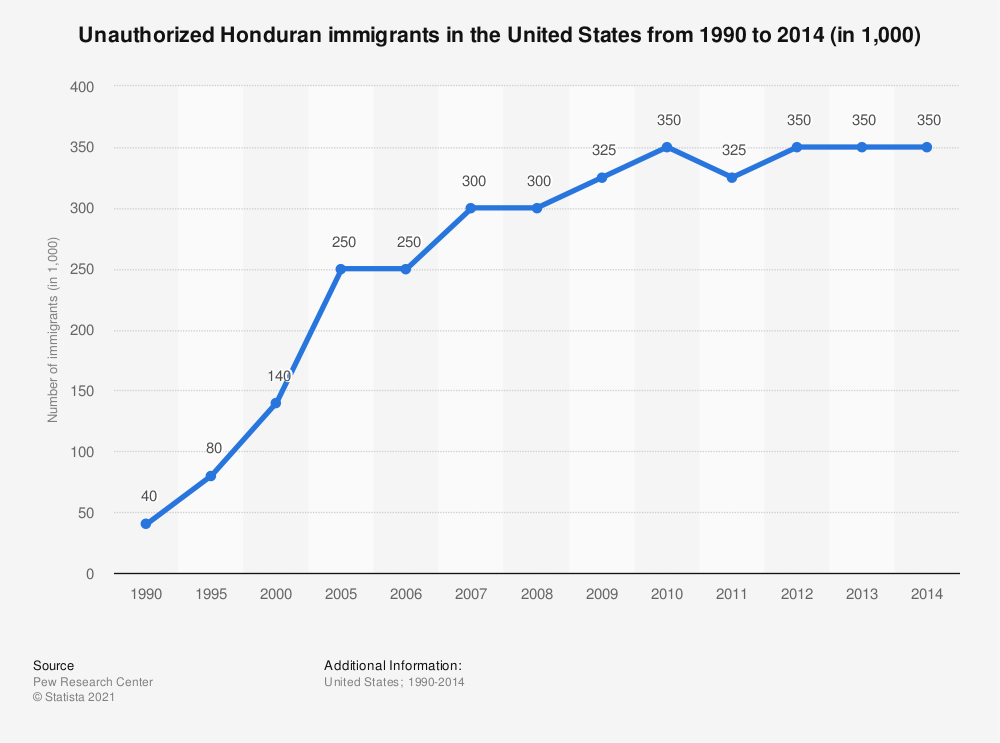 Statistic: Unauthorized Honduran immigrants in the United States from 1990 to 2014 (in 1,000) | Statista