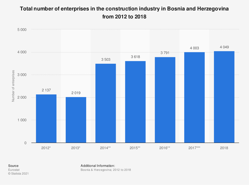Statistic: Total number of enterprises in the construction industry in Bosnia and Herzegovina from 2012 to 2016 | Statista