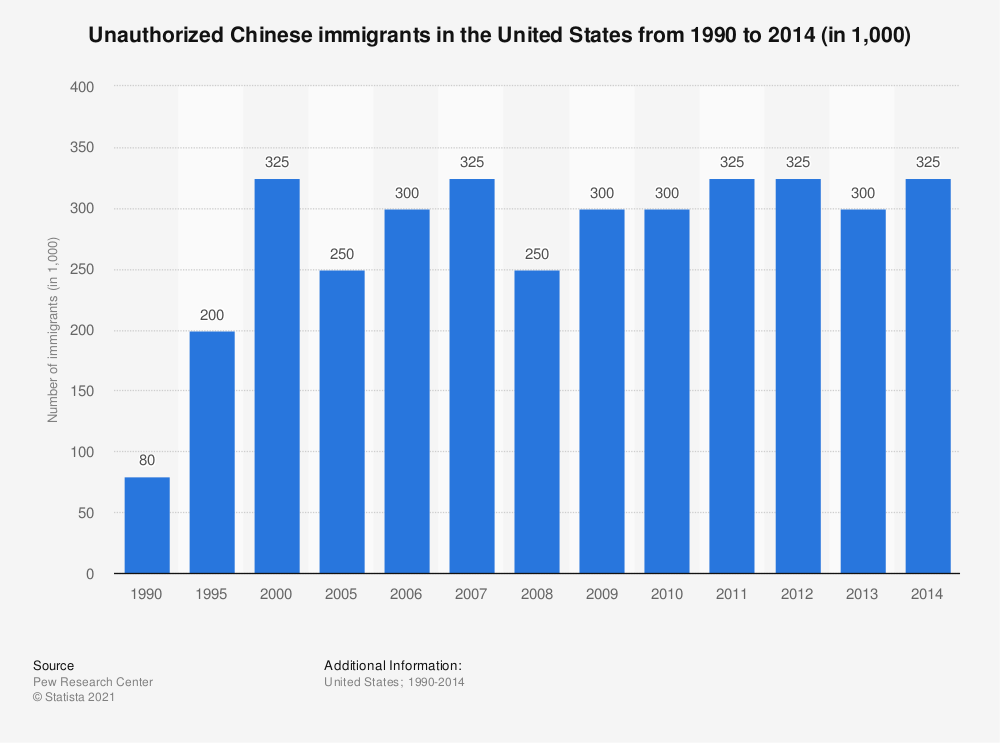 Statistic: Unauthorized Chinese immigrants in the United States from 1990 to 2014 (in 1,000) | Statista