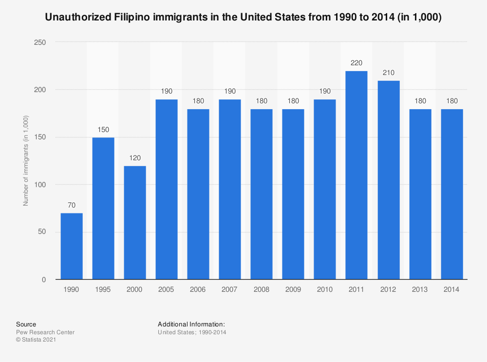 Statistic: Unauthorized Filipino immigrants in the United States from 1990 to 2014 (in 1,000) | Statista