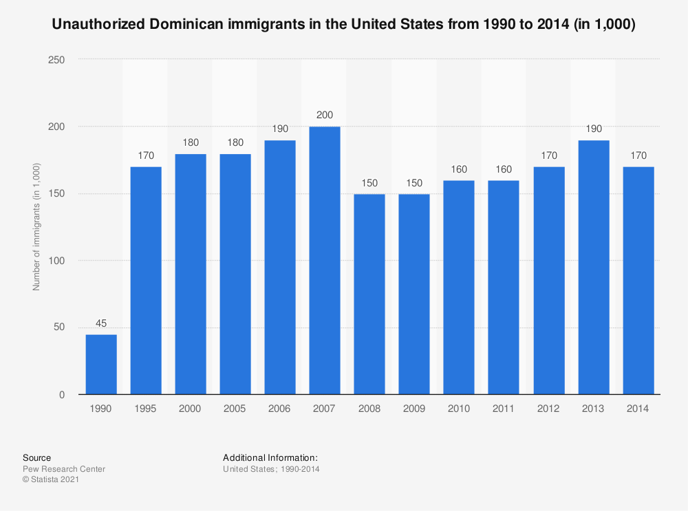 Statistic: Unauthorized Dominican immigrants in the United States from 1990 to 2014 (in 1,000) | Statista
