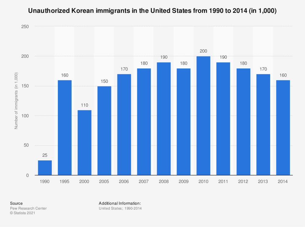 Statistic: Unauthorized Korean immigrants in the United States from 1990 to 2014 (in 1,000) | Statista