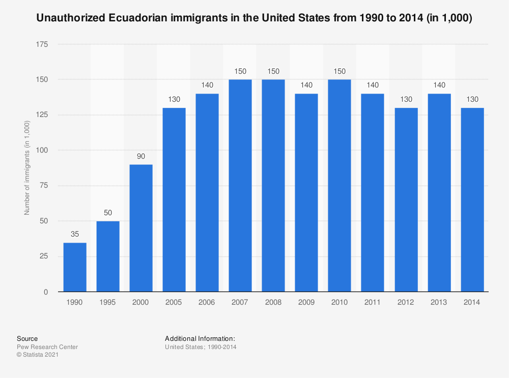 Statistic: Unauthorized Ecuadorian immigrants in the United States from 1990 to 2014 (in 1,000) | Statista